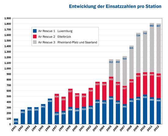 Entwicklung der Einsatzzahlen von 1991 bis 2012, sortiert nach den drei LAR-Stationen