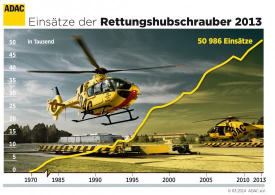 Stetig steigend? Die Einsatzzahlen der Luftrettungsflotte des ADAC überschritten 2013 erstmals die 50.000er-Grenze
