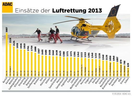 Ranking der einzelnen ADAC-Luftrettungsstationen
