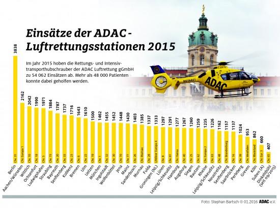Die Einsatzzahlen der Stationen der ADAC Luftrettung im Überblick