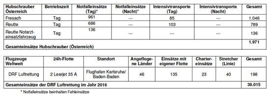 Einsätze in Österreich und weltweit