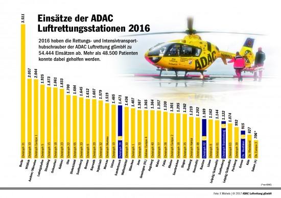 Einsätze der ADAC-Luftrettungsstationen 2016 (blau hinterlegte Stationen bieten eine 24-Stunden-Einsatzbereitschaft)