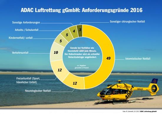 ADAC Luftrettung gGmbH: Anforderungsgründe 2016