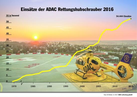 Einsätze der ADAC-Rettungshubschrauber 2016
