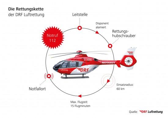 Die Rettungskette unter Berücksichtigung der Alarmierung des Rettungshubschraubers als primäres (Luft-)Rettungsmittel