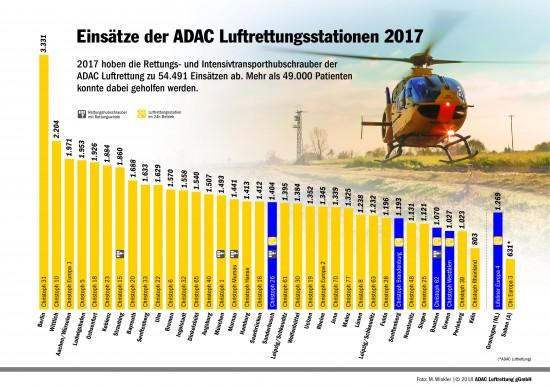 Einsätze der ADAC-Luftrettungsstationen im Jahr 2017