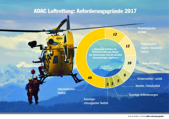 Anforderungsgründe bei Einsätzen der ADAC Luftrettung im Jahr 2017