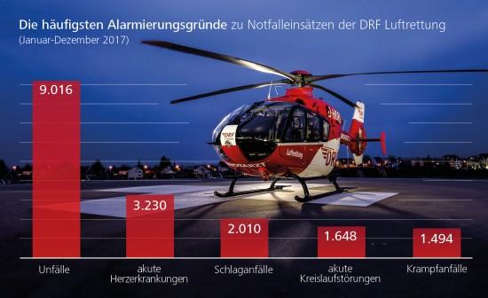 Rund 100-mal täglich wurde die DRF Luftrettung 2017 alarmiert – meist wegen Unfällen, akuten Herzerkrankungen und Schlaganfällen