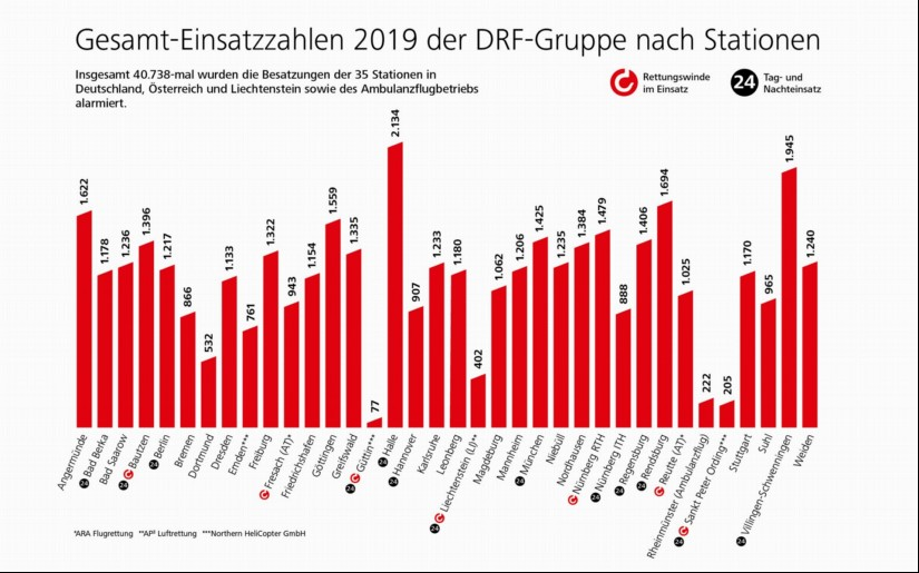 Gesamt-Einsatzzahlen 2019 der DRF-Gruppe nach Stationen