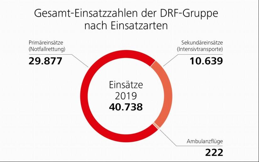 Gesamt-Einsatzzahlen 2019 der DRF-Gruppe nach Einsatzarten