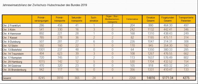 """Einsatzzahlenübersicht aus dem Jahr 2019 aller Standorte der """"orangenen Retter"""""""
