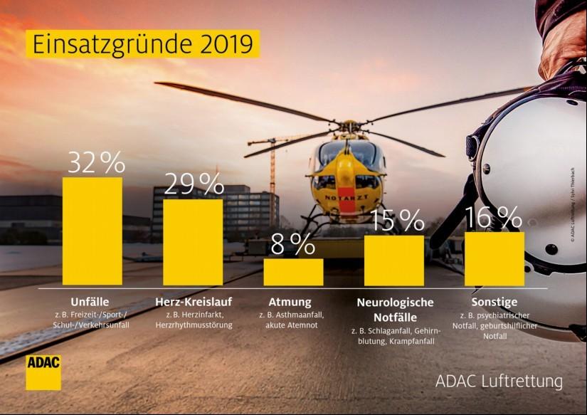 Einsatzgründe 2019