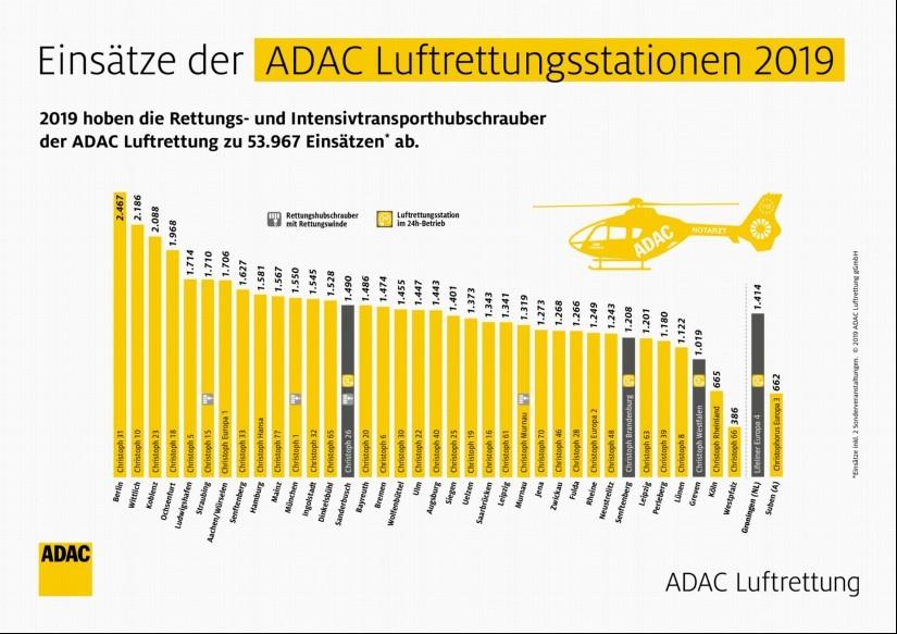 Einsätze der ADAC Luftrettungsstationen im Jahr 2019