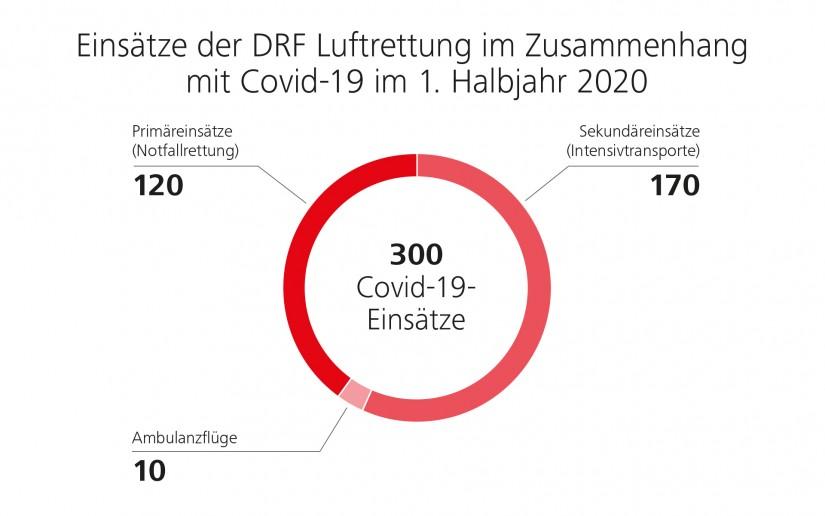 Einsätze der DRF Luftrettung im 1. Halbjahr 2020 im Zusammenhang mit Covid-19
