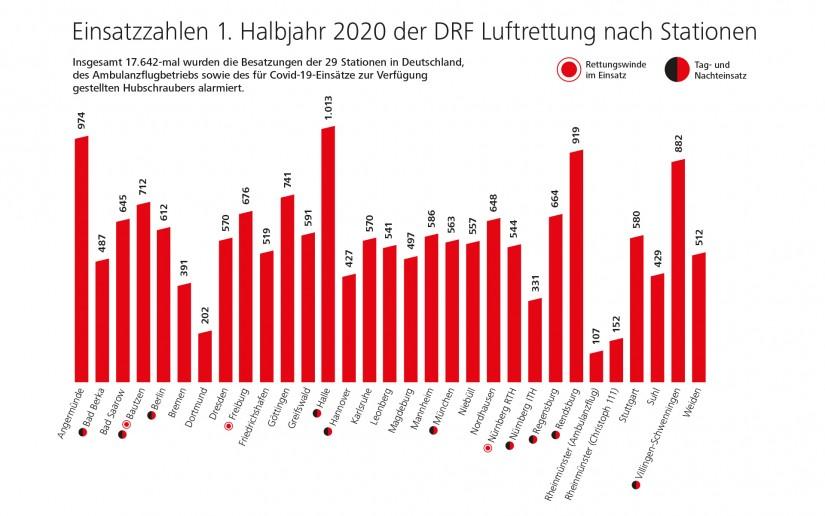 Einsatzzahlen der DRF Luftrettung im 1. Halbjahr 2020