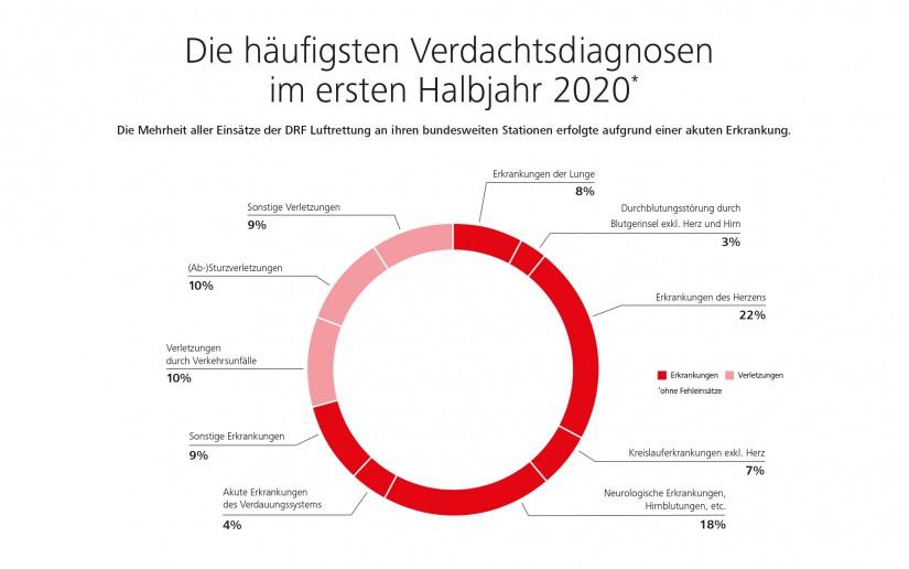 Die häufigsten Verdachtsdiagnosen im 1. Halbjahr 2020