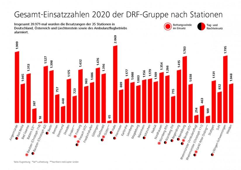 Gesamtübersicht der Standorte für das vergangene Jahr 2020