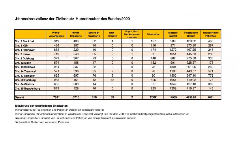 Übersichtstabelle Bundes-Einsatzbilanz 2020 der Zivilschutz-Hubschrauber