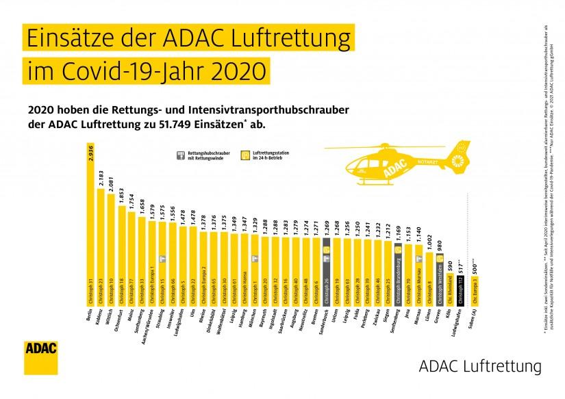 Einsätze 2020 der Stationen der ADAC Luftrettung