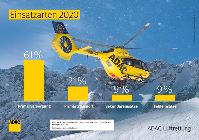 Einsatzarten 2020