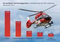 Die häufigsten Alarmierungsgründe zu Notfalleinsätzen (Januar bis Juni 2017)